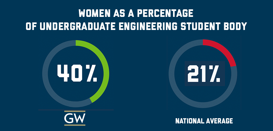 Women in Engineering at GW